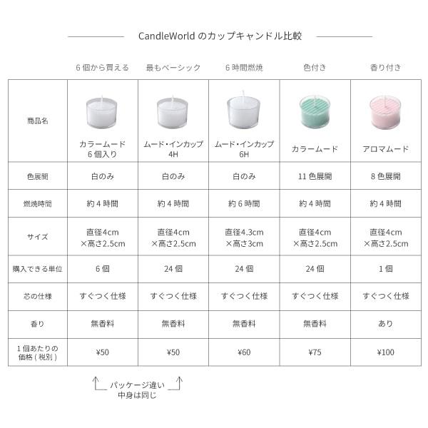CandleWorldのカップキャンドル比較